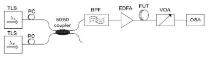 cw-SPM 방법을 이용한 PM 기반 고비선형 단일모드 광섬유의 non-resonant 비선형 측정 셋업