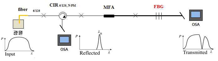 광섬유 브라그 격자의 반사/투과 스펙트럼 특성 측정 구성도