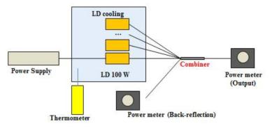 펌프광 집속기의 입력 대비 손실 및 효율 측정 구성도