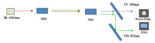2차/3차 고조파 생성시 출력 및 스펙트럼 측정 구성도