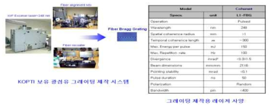 광섬유레이저 공진기 제작을 장비 구성