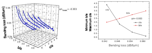저손실 특수 광섬유 굴절률 분포에 따른 시뮬레이션 결과 예시