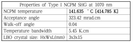 Properties of Type I NCPM SHG at 1070 nm