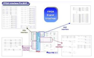 FPGA Processor의 Interface 구성도