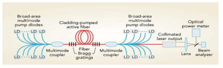 광섬유 레이저 LD 펌핑 구조도