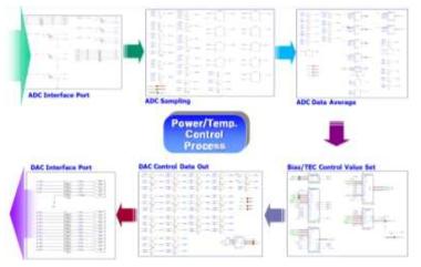 시스템의 Power 및 Temperature Control Process 체계도