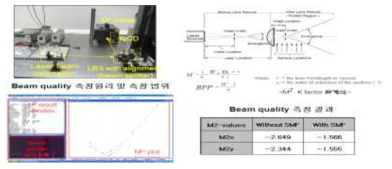 광섬유레이저 특성평가 Test-Bed