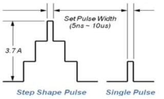 고출력 저손실 광섬유 펄스 레이저 모듈 펄스 출력 예시도