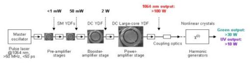 고출력 저손실 다파장 광섬유 레이저 MOPA 시스템 도식도