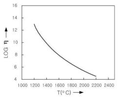 석영유리의 온도에 따른 점도 변화