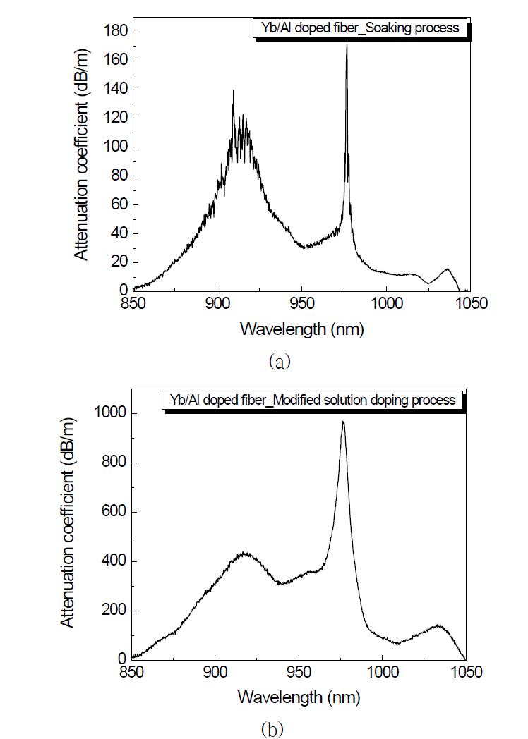 광섬유 광흡수 스펙트럼