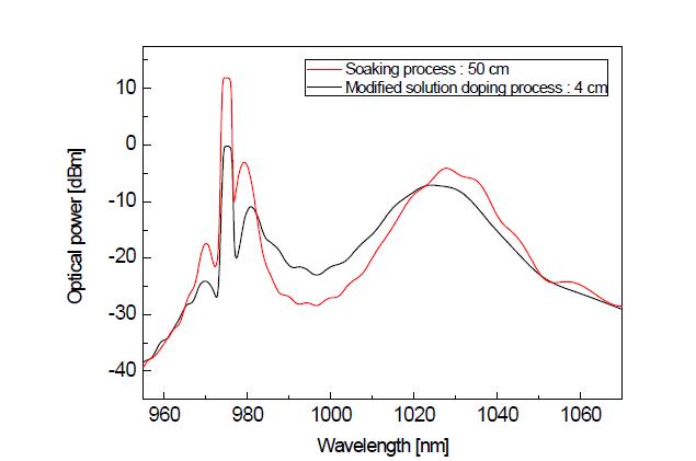 광섬유 발진 특성 스펙트럼