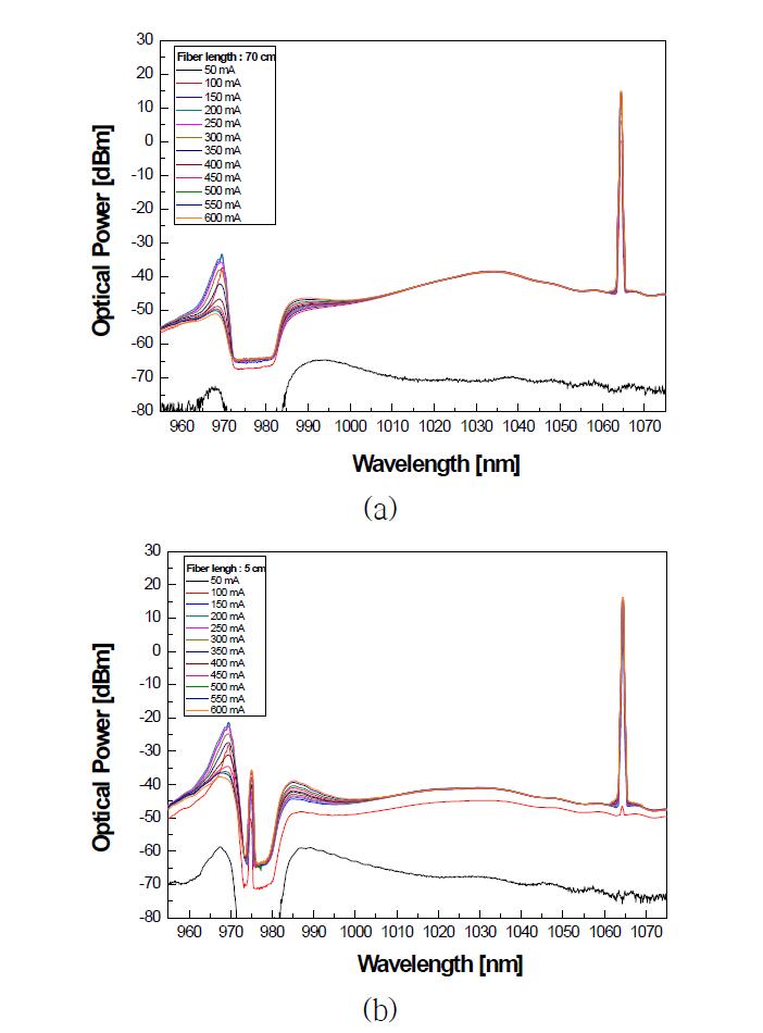 Yb/Al 첨가 광섬유의 975nm 펌프 파워에 따른 레이저 발진 스펙트럼