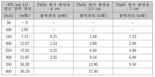 출력파워에 대한 광섬유 길이에 따른 레이저 효율 비교_변형된 용 액 첨가법을 이용한 Yb/Al 첨가 광섬유