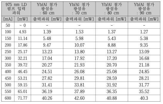 출력파워에 대한 광섬유 길이에 따른 레이저 발진 효율 비교_수직 형 용액 첨가법으로 제조된 Yb/Al 첨가 광섬유