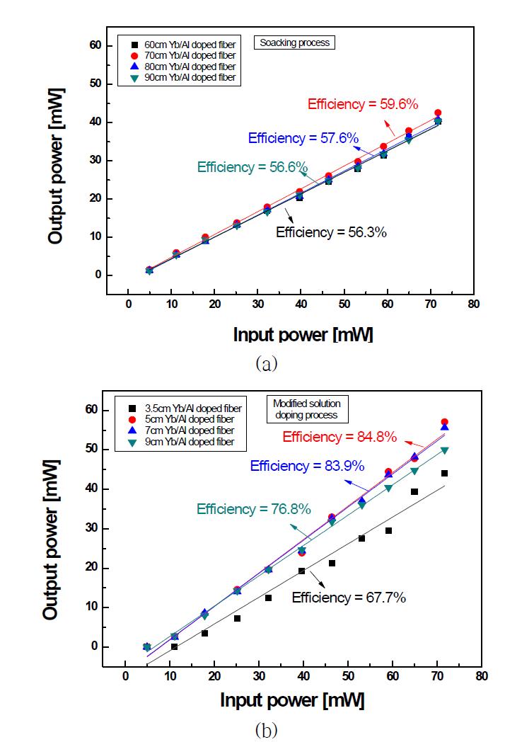 입력 파워에 따른 레이저 발진 효율 변화 추이