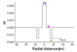 저손실 레이저 발진용 특수 광섬유 굴절률 분포