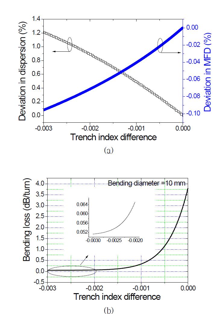 Trench의 굴절률에 따른 dispersion 및 MFD 시뮬레이션 결과(a)와 bending loss 시뮬레이션 결과(b)