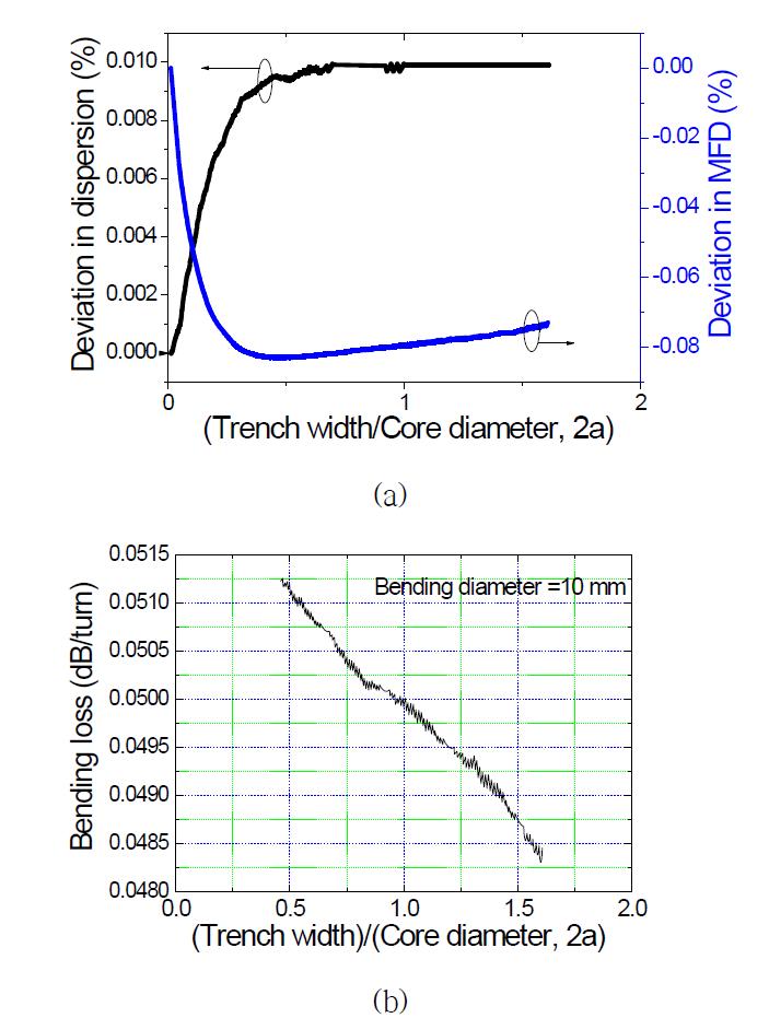 Trench 너비에 따른 dispersion 및 MFD 시뮬레이션 결과(a)와 bending loss 시뮬레이션 결과(b)