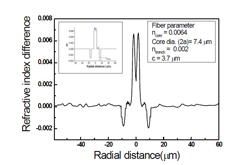 MCVD 공정을 통해 제작된 외부 굽힘 저손실 레이저 발진용 특수 광섬유 모재 굴절률 분포 (Jacketing 공정 후)