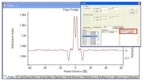 Yb/Al 첨가 외부 굽힘 저손실 레이저 발진용 특수 광섬유의 cut-off 파장 시뮬레이션 결과