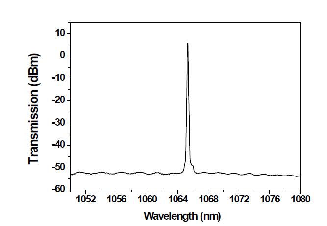 Yb/Al 첨가 광섬유의 975 nm 펌프 파워에 따른 레이저 발진 스펙트럼