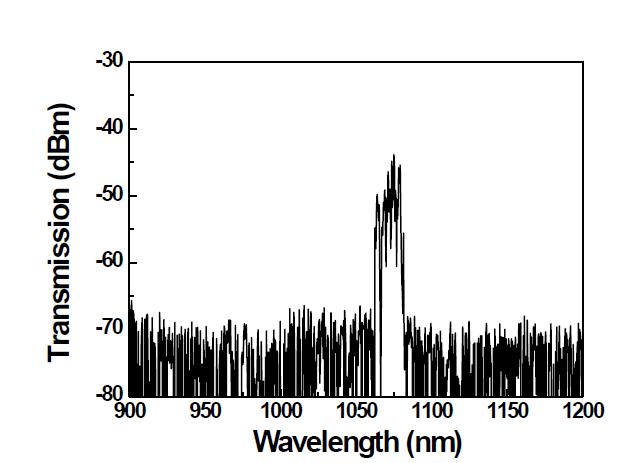 대면적 D형 이중클래딩 외부 굽힘 저손실 레이저 발진용 특수 광섬유의 레이저 발진 스펙트럼