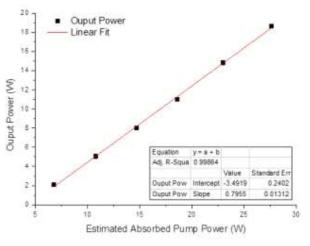 대면적 D형 이중클래딩 외부 굽힘 저손실 레이저 발진용 특수 광섬유의 입력 파워에 따른 레이저 발진 효율