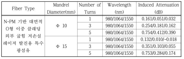 제작된 N-PM 기반 대면적 단일 클래딩 및 이중 클래딩 외부 굽힘 저손 실 레이저 발진용 특수 광섬유 밴딩 손실 결과