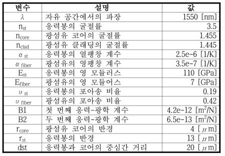 전산모사에 사용된 변수 목록