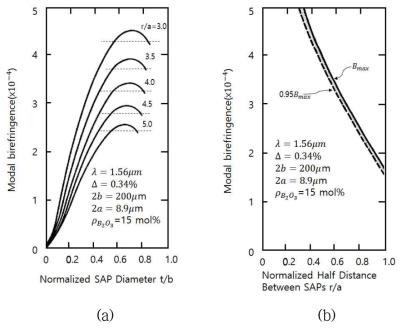 응력봉의 직경에 따른 PANDA형 편광유지 광섬유의 복굴절률 시뮬레이션 결과