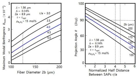광섬유 클래딩 직경에 따른 복굴절률 시뮬레이션 결과