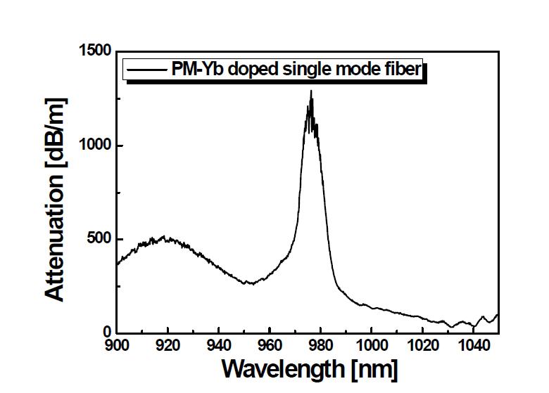 저출력용 PM 기반 단일모드 Yb 첨가 저손실 특수 광섬유 광흡수 스펙트럼