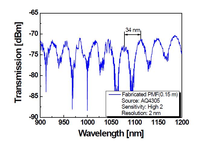 저출력용 PM 기반 단일모드 Yb 첨가 저손실 특수 광섬유의 샤냑 루프 간섭패턴