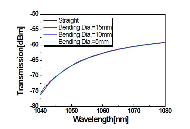 광섬유 투과 스펙트럼: 저출력용 PM 기반 단일모드 Yb 첨가 저손실 특수 광섬유의 밴딩 특성 결과