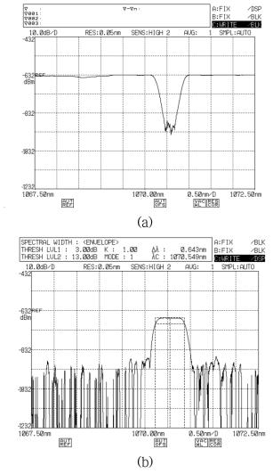HR PM 광섬유 격자의 투과/반사 스펙트럼