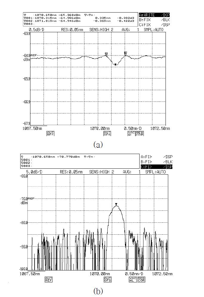 LR PM 광섬유 격자의 투과(a)/반사(b) 스펙트럼: AOS GmbH