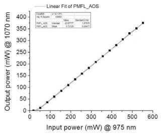 PM 광섬유 레이저의 입력 대비 출력 (AOS GmbH)
