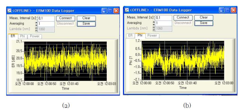 PM 광섬유 레이저의 편광도 특성 평가
