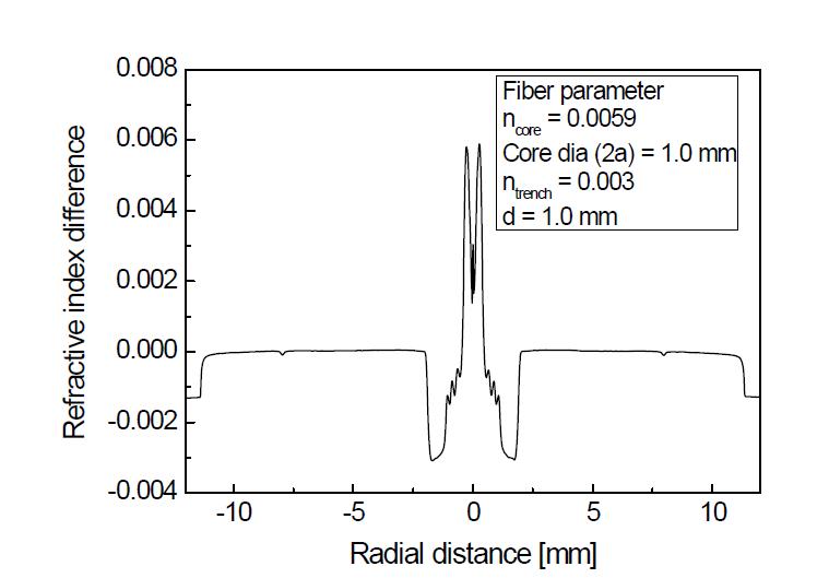 MCVD 공정을 통해 제작된 PM 기반 고출력 저손실 레이저용 대면적 특수 광섬유 모재의 굴절률 분포 (jacketing 공정 후)