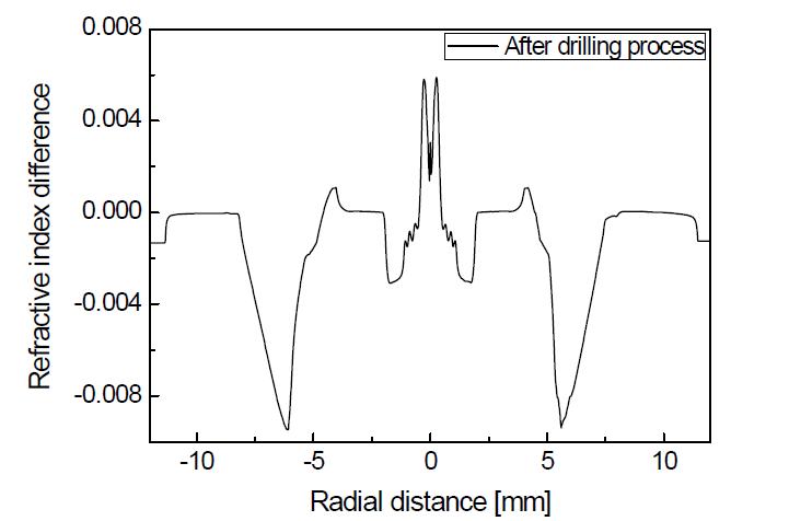 Side-holes을 갖는 PM 기반 고출력 저손실 레이저용 대면적 특수 광섬유 모재의 굴절률 분포 (drilling 공정 후)
