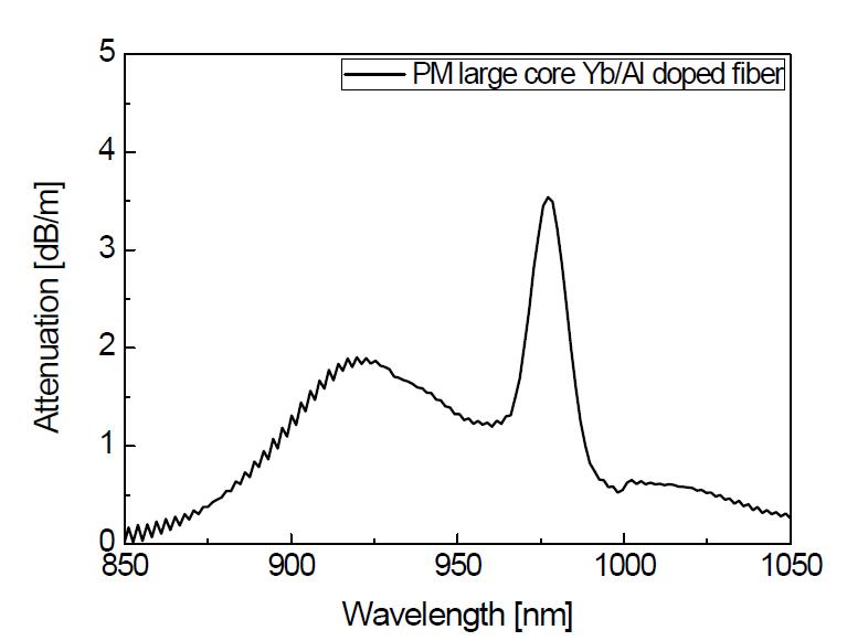 PM 기반 고출력 저손실 레이저용 특수 광섬유의 광흡수 스펙트럼