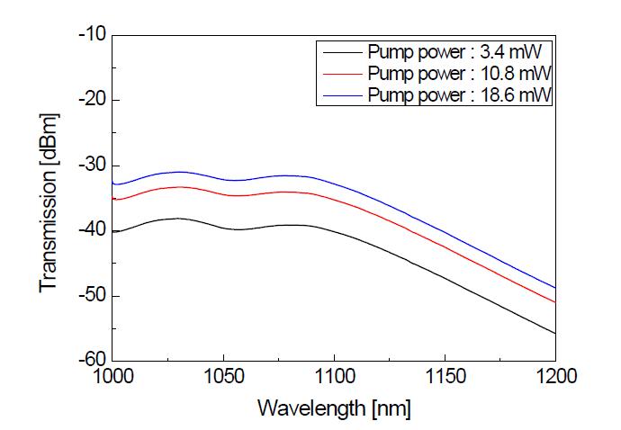 광섬유 방출 특성 스펙트럼