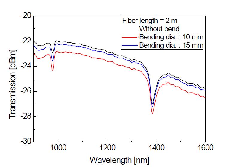 광섬유 투과 스펙트럼