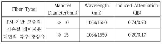 제작된 PM 기반 고출력 저손실 레이저용 대면적 특수 광섬유 밴 딩 손실 결과