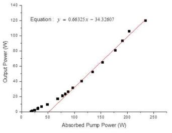 PM 기반 고출력 저손실 레이저용 대면적 특수 광섬유의 입력 파워에 따른 레이저 발진 효율
