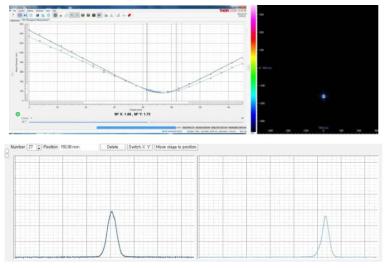 PM 기반 고출력 저손실 레이저용 대면적 특수 광섬유 빔 모드(M2) 측정 결과
