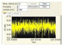 PM 기반 고출력 저손실 레이저용 특수 광섬유의 extinction ratio 측정 결과, ER(extinction ratio [dB])