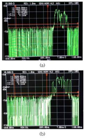 (a) N-PM 및 (b) PM 기반 고출력 저손실 레이저용 대면적 특수 광섬유의 레이저 발진 스펙트럼