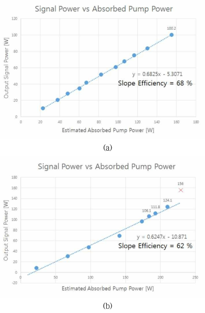 (a) N-PM 및 (b) PM 기반 고출력 저손실 레이저용 대면적 특수 광섬유의 입력 파워에 따른 레이저 발진 효율